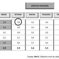 SETRAM obtiene la mejor valoración logística de ANFAC por segundo año consecutivo