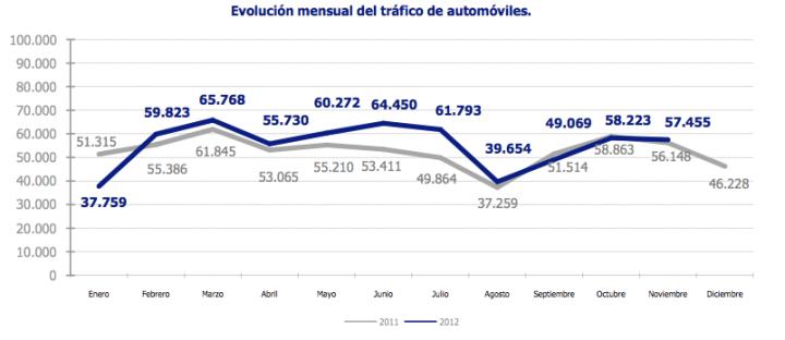 Estadísticas Puerto de Barcelona
