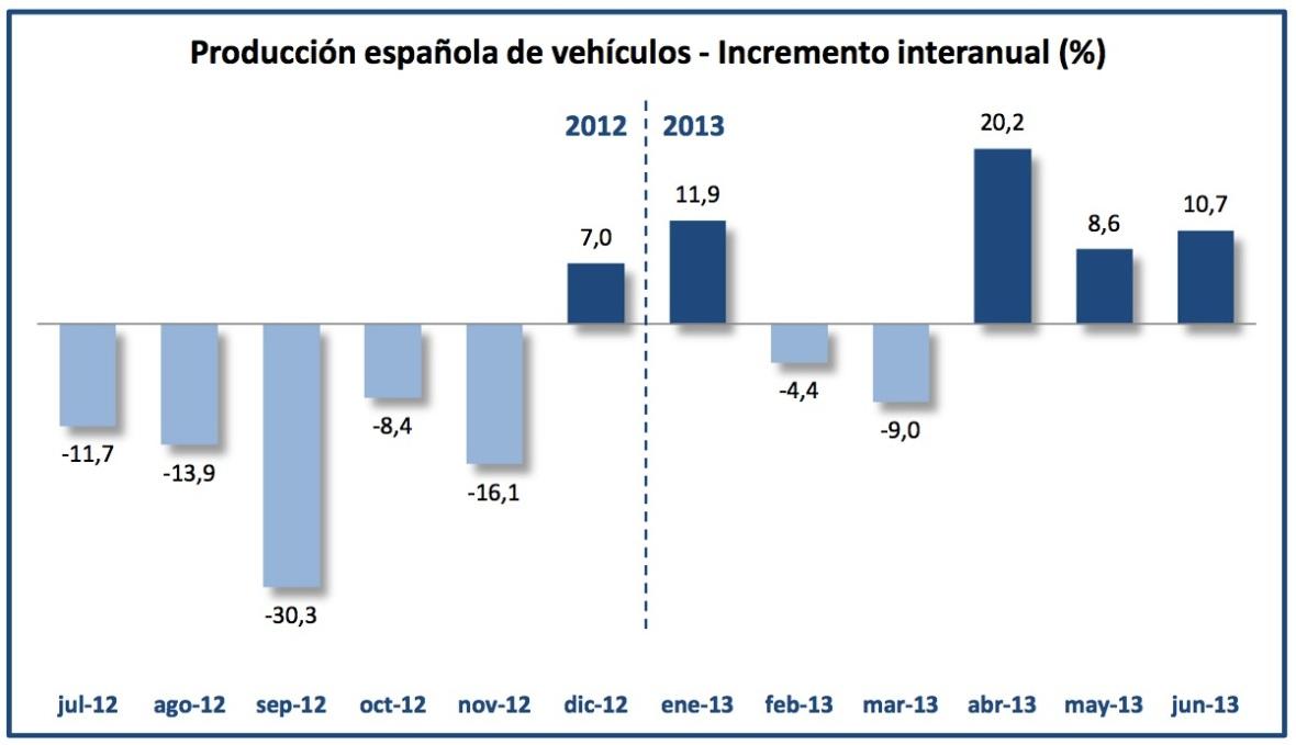 Datos ANFAC Producción Vehículos hasta Julio 2013