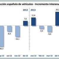 La industria automovilística española logra el mayor superávit comercial de su historia