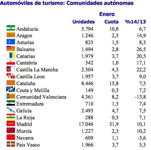 matriculaciones turismos por comunidades autonomas 2014