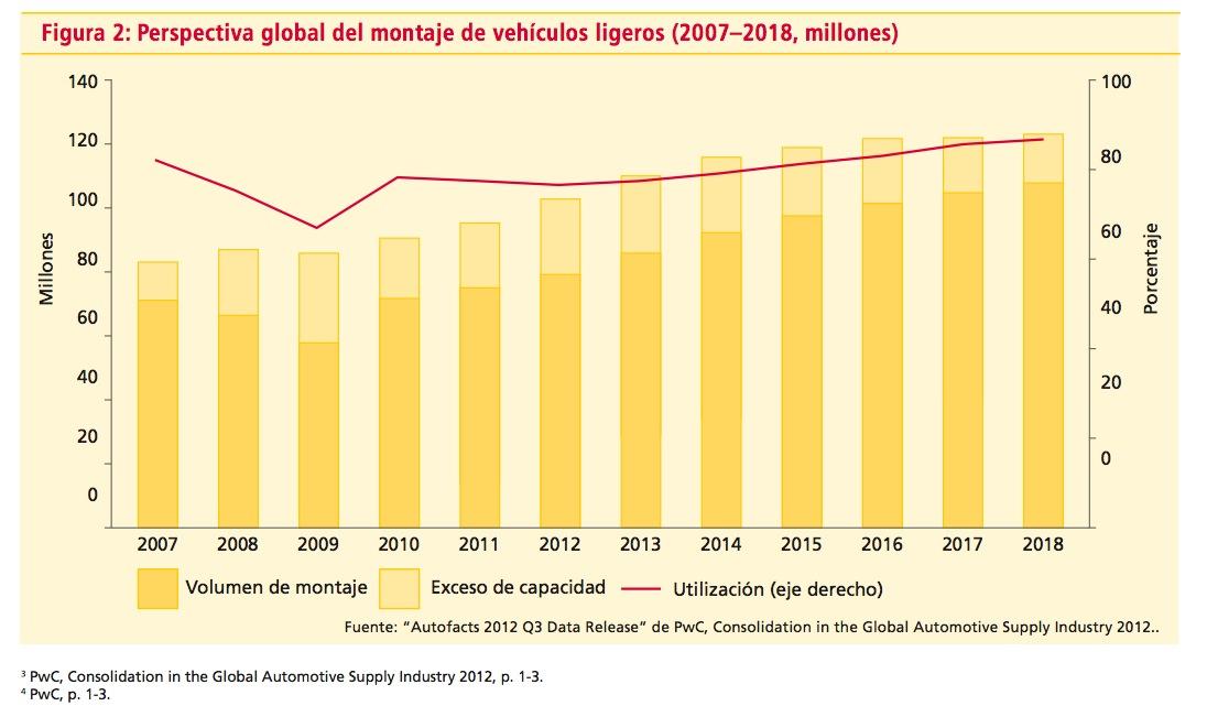 Estudio DHL Montaje vehículos ligeros 2007-2018