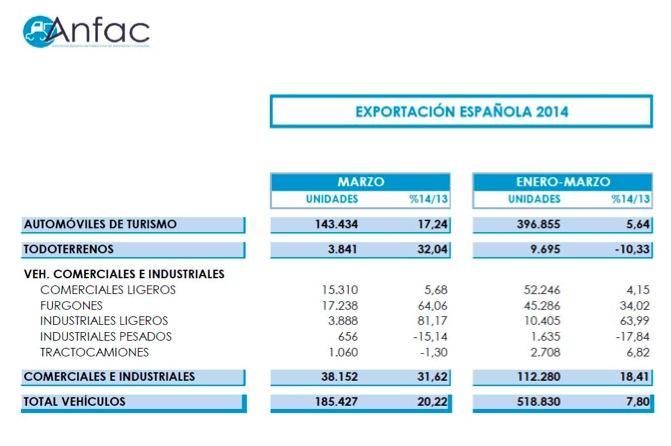 Exportacion Vehículos España 2014