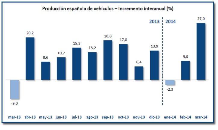 Incremento interanual  producción coches en España 2014