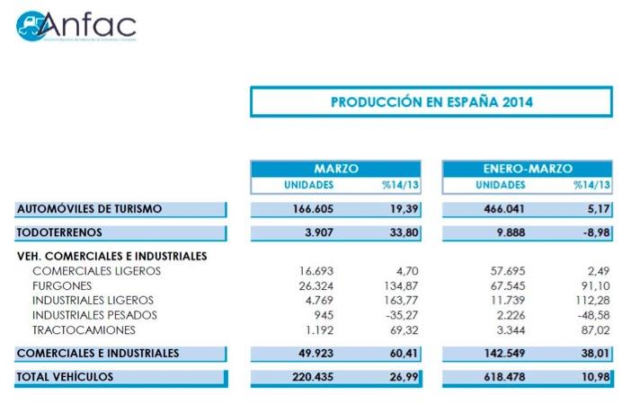 Produccion vehículos España 2014