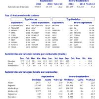9 meses 2014: 640.673 coches vendidos, un 30% por debajo de 1998 cuando se matricularon 1,2 millones de unidades