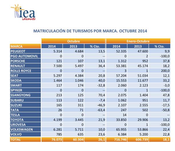 gráfico ventas coches España 2014