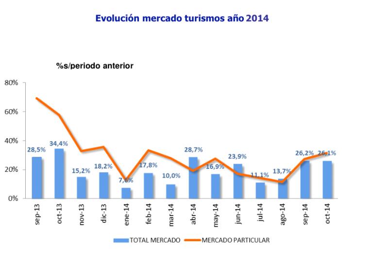 Gráfico de barras ventas automóviles  España 2014 Evolución por meses
