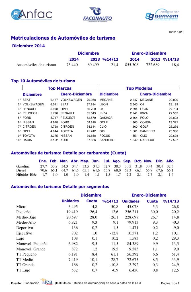 Datos ventas automóviles España 2014