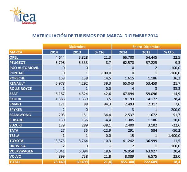 Cifras ventas estadísticas sector automóvil España 2014
