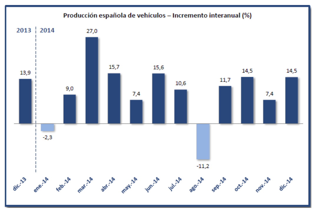 Gráfico evoluciones producción tuvimos España 2014