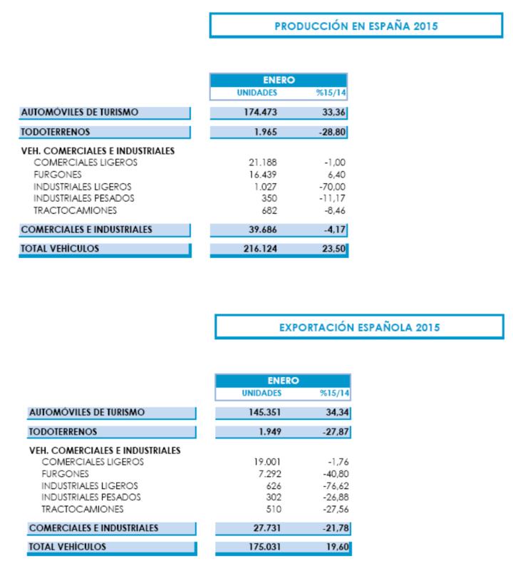 Gráficos Anfac Producción Coches Enero 2015