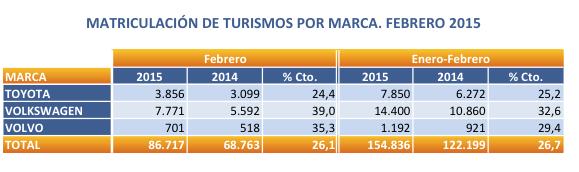 Gráfico ventas coches febrero 2015