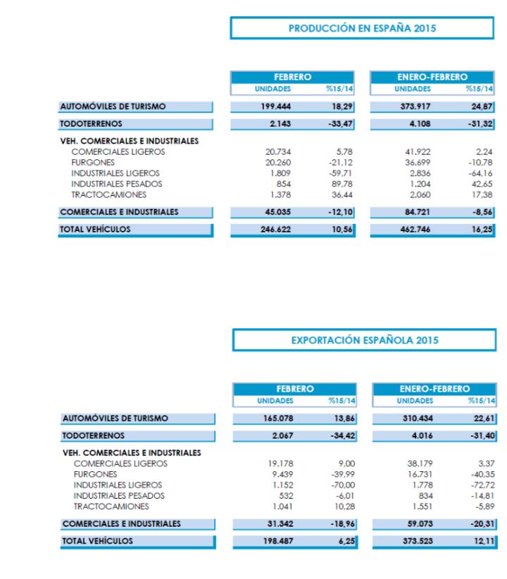 Gráfico con crecimiento fabricación automóviles febrero 2015 España