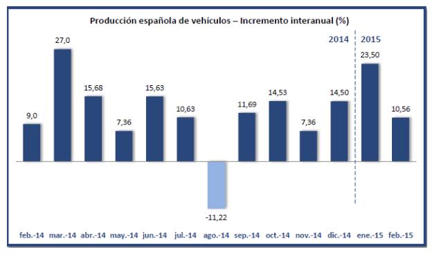 Crecimiento Producción Vehículos España Febrero 2015