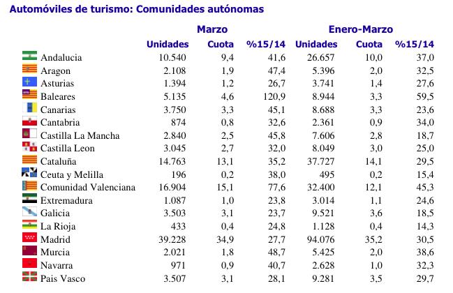 Matriculaciones Automóviles Marzo 2015