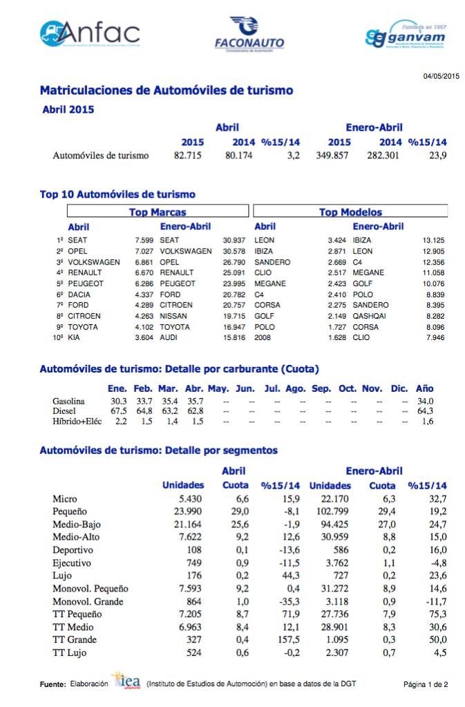 gráfico ventas coches españa abril 2015