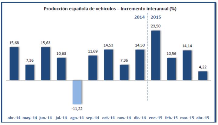 Gráfico ANFAC evolución producción coches 2015