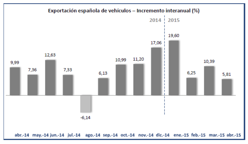 Gráfico ANFAC evolución exportaciones automóviles 2015