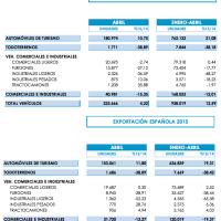 ANFAC: La producción de vehículos crece un 12,5% hasta el mes de abril de 2015