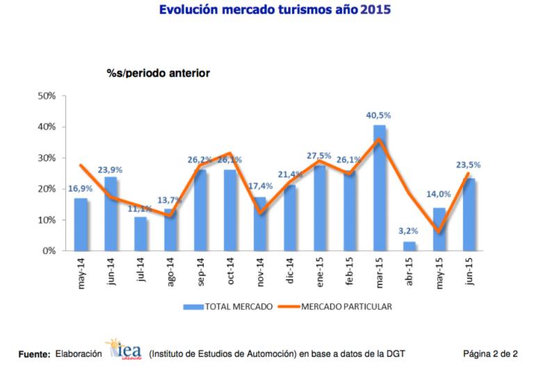 Gráfico venta coches España primer semestre 2015 ANFAC