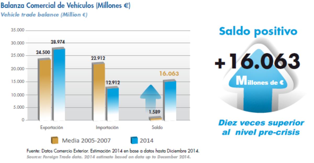 El Estado recaudó del automóvil 25.700 millones de euros en 2014