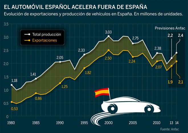Gráfico exportaciones coches a Europa