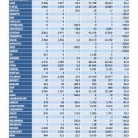Anfac: La venta de coches crece un 23,3% en agosto