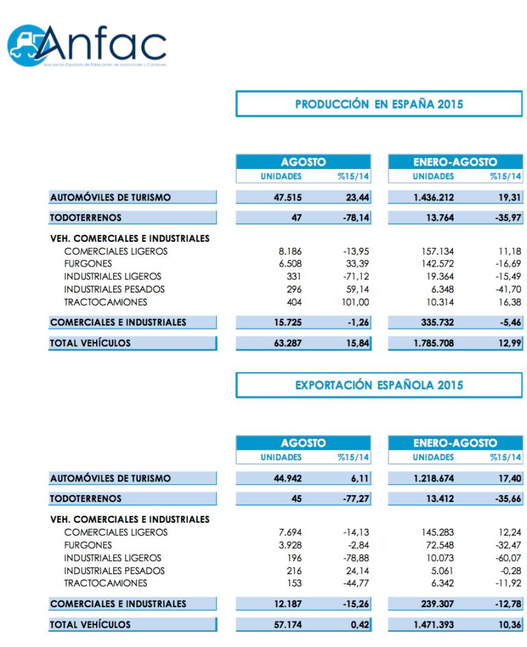 Gráfico Anfac producción coches ocho primeros meses 2015