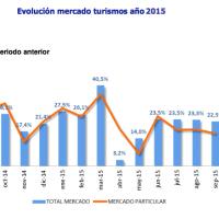 El automóvil presenta en 2015 crecimiento acumulado del 22,4% con un volumen de 783.892 unidades.