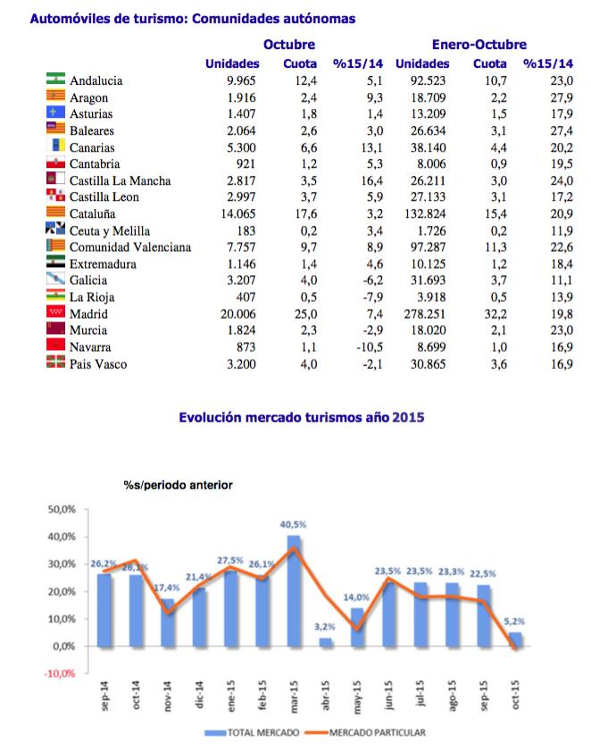 Gráfico matriculaciones automóviles comunidades autónomas octubre 2015