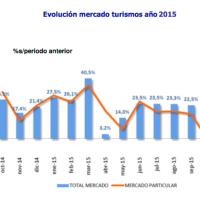 El mercado de turismos acumula un crecimiento del 21%, superando las cifras de los últimos 4 años