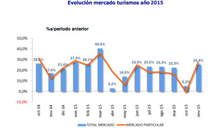 Gráfico Evolución mercado turismos en 2015 (España) de ANFAC