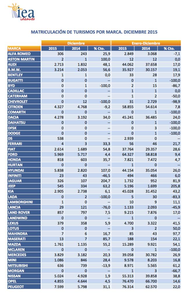 gráfico ventas automóviles 2015