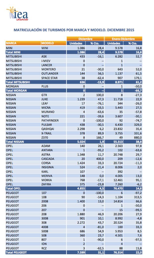 gráfico ventas tuvimos españa 2015 según anfa