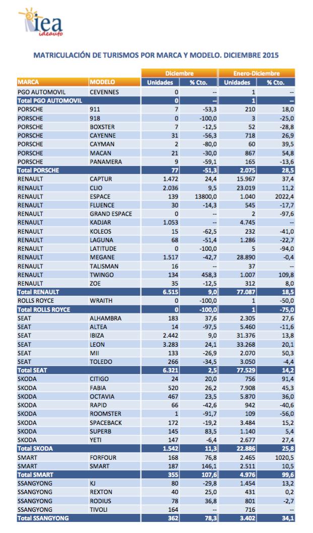 gráfico ventas tuvimos españa 2015 según anfac