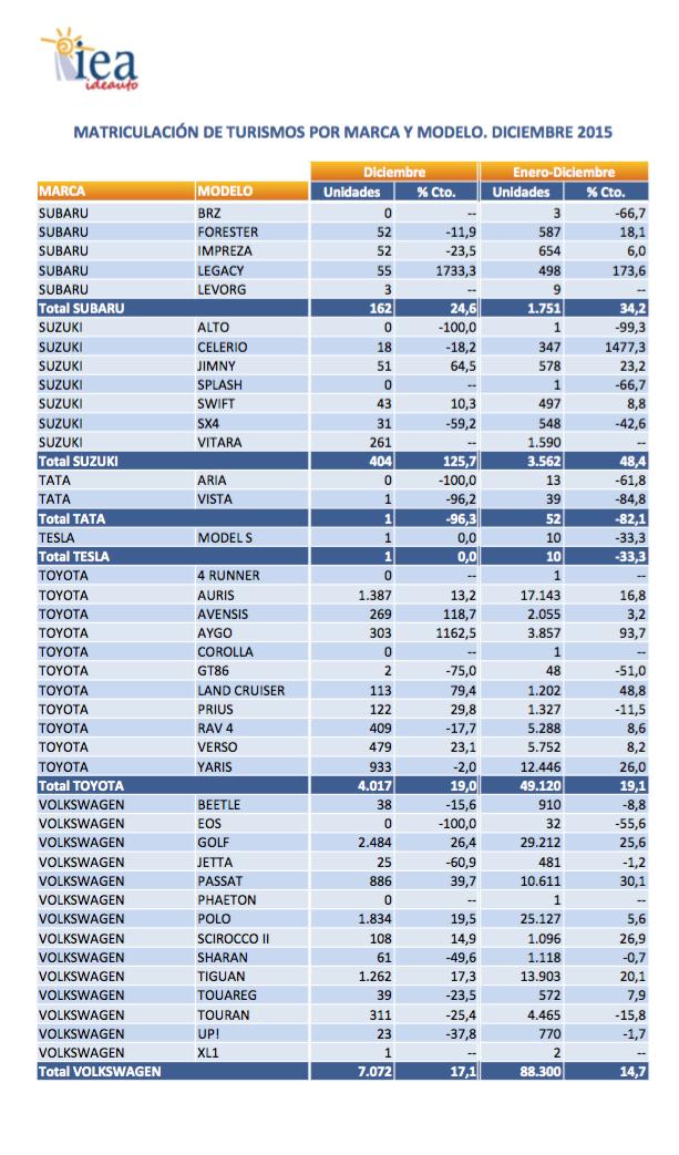 gráfico anfac ventas turismos 2015
