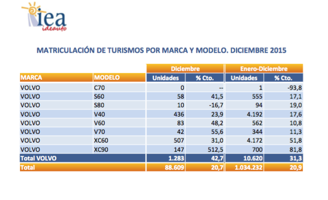 matriculación turismos por marca y modelo 2015