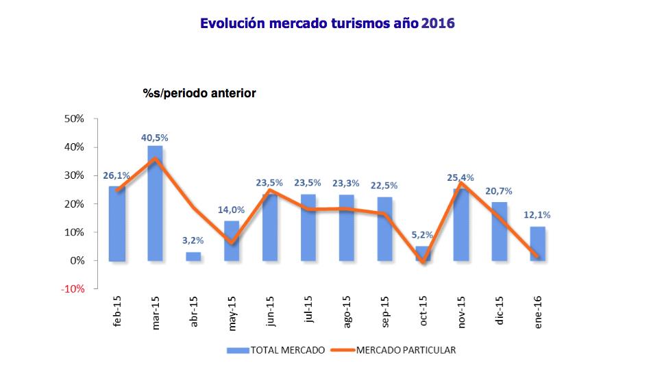 Gráfico ANFAC ventas automóviles enero 2016