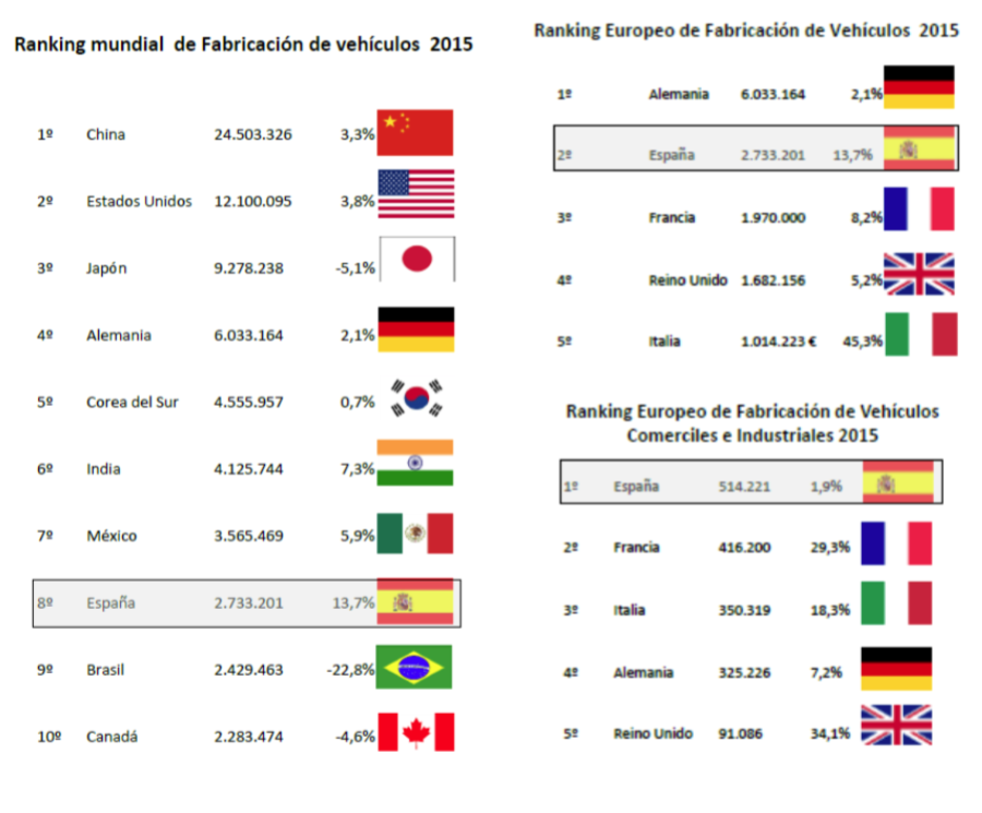 España, octavo país mundial fabricante automóviles