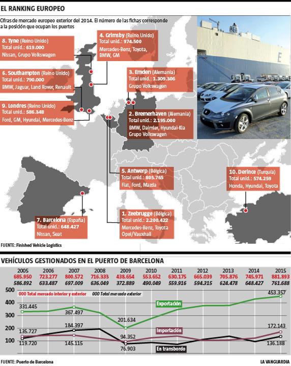 Infografía La Vanguardia