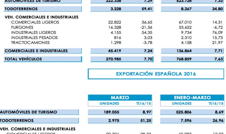 Gráfico ANFAC producción vehículos primer trimestre 2016 España