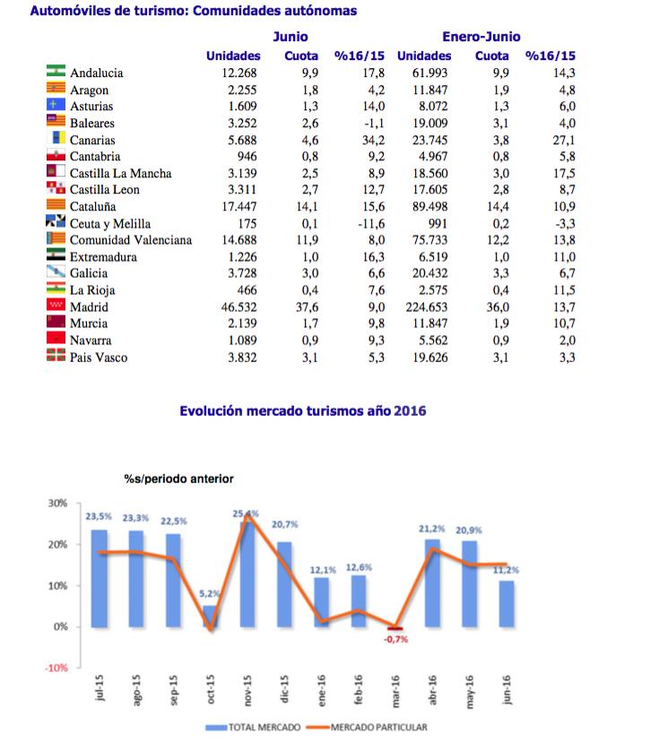 gráfico anfac ventas automóviles junio 2016