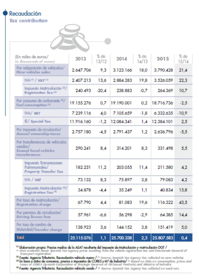 Gráfico ANFAC recaudación impuestos sector automóvil