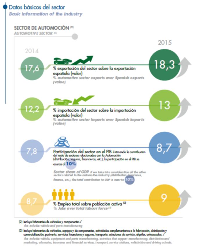 Gráfico Anfac datos básico sector automóvil en España