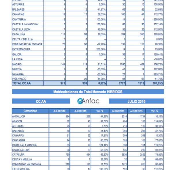 Gráfico ANFAC con matriculaciones eléctricos e híbridos en julio 2016