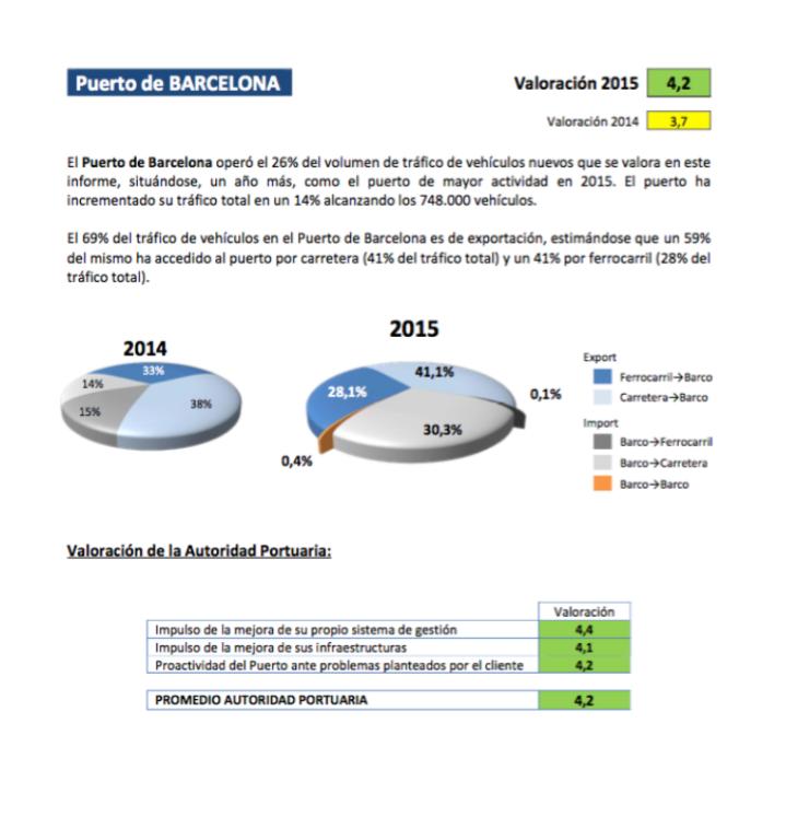 puntuación puerto barcelona ANFAC 2015