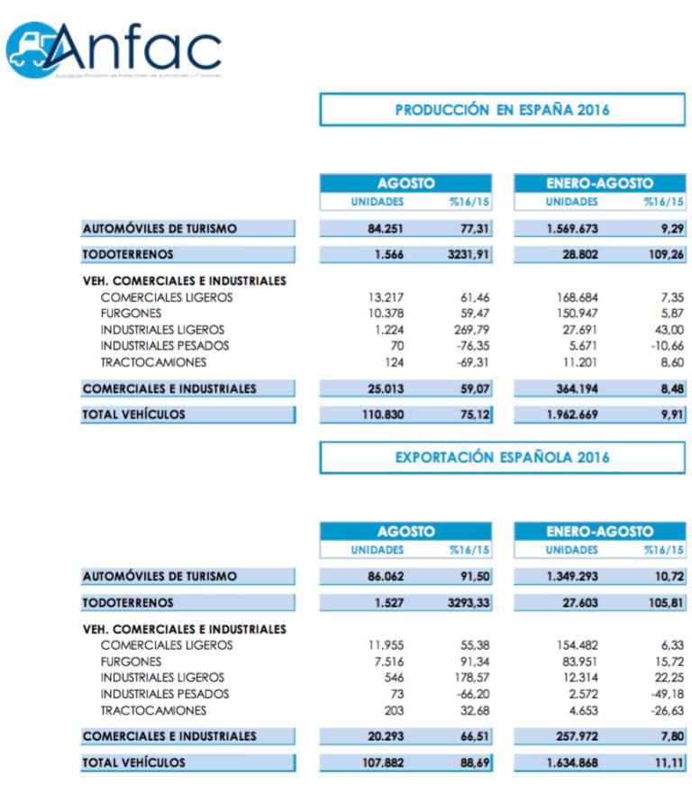 grafico-anfac-2016-produccion-autos