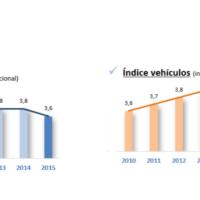 2015: 2 millones de vehículos transportados por carretera, un 27,6% más