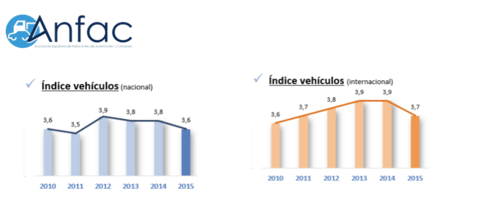 Informe Portavehículos en España según Anfac en 2015